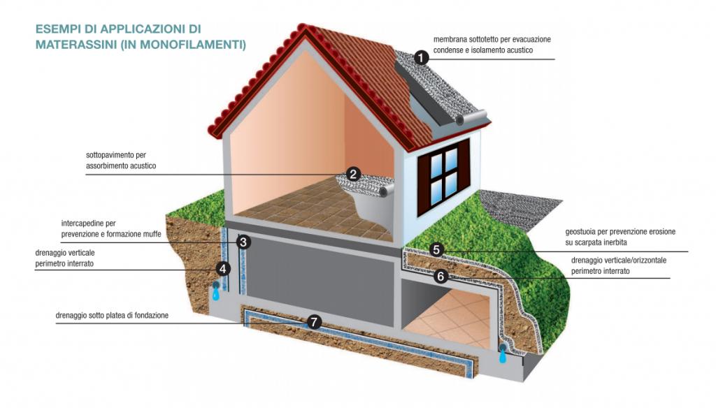 edilizia-applicazioni